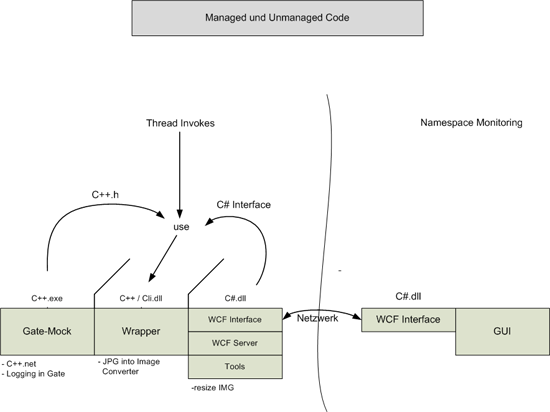 WCF-Managed and Unmanaged Code